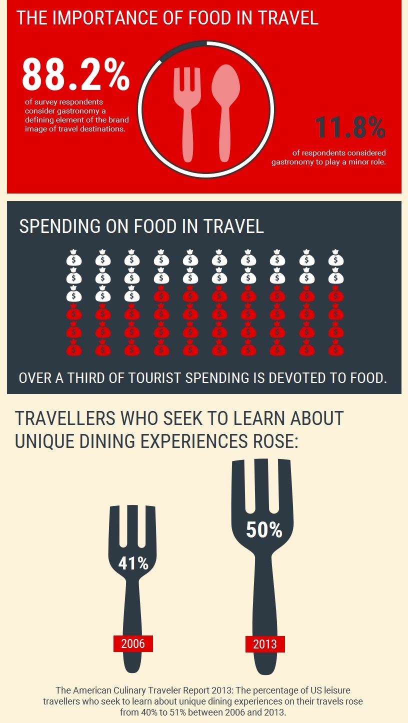 turismul-culinar-dezvoltare-economica-locala